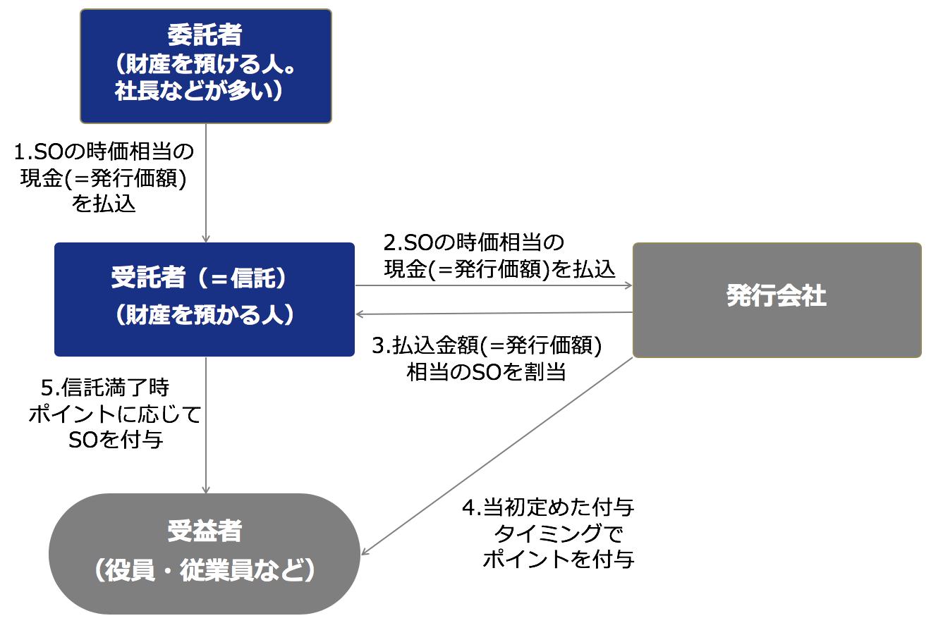 信託型ストックオプションの仕組み(委託者、受益者、発行会社の役割)