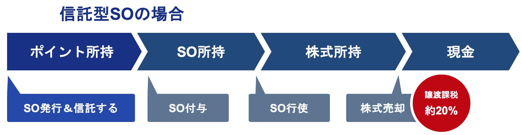信託型ストックオプションの説明 株式売却までの流れ