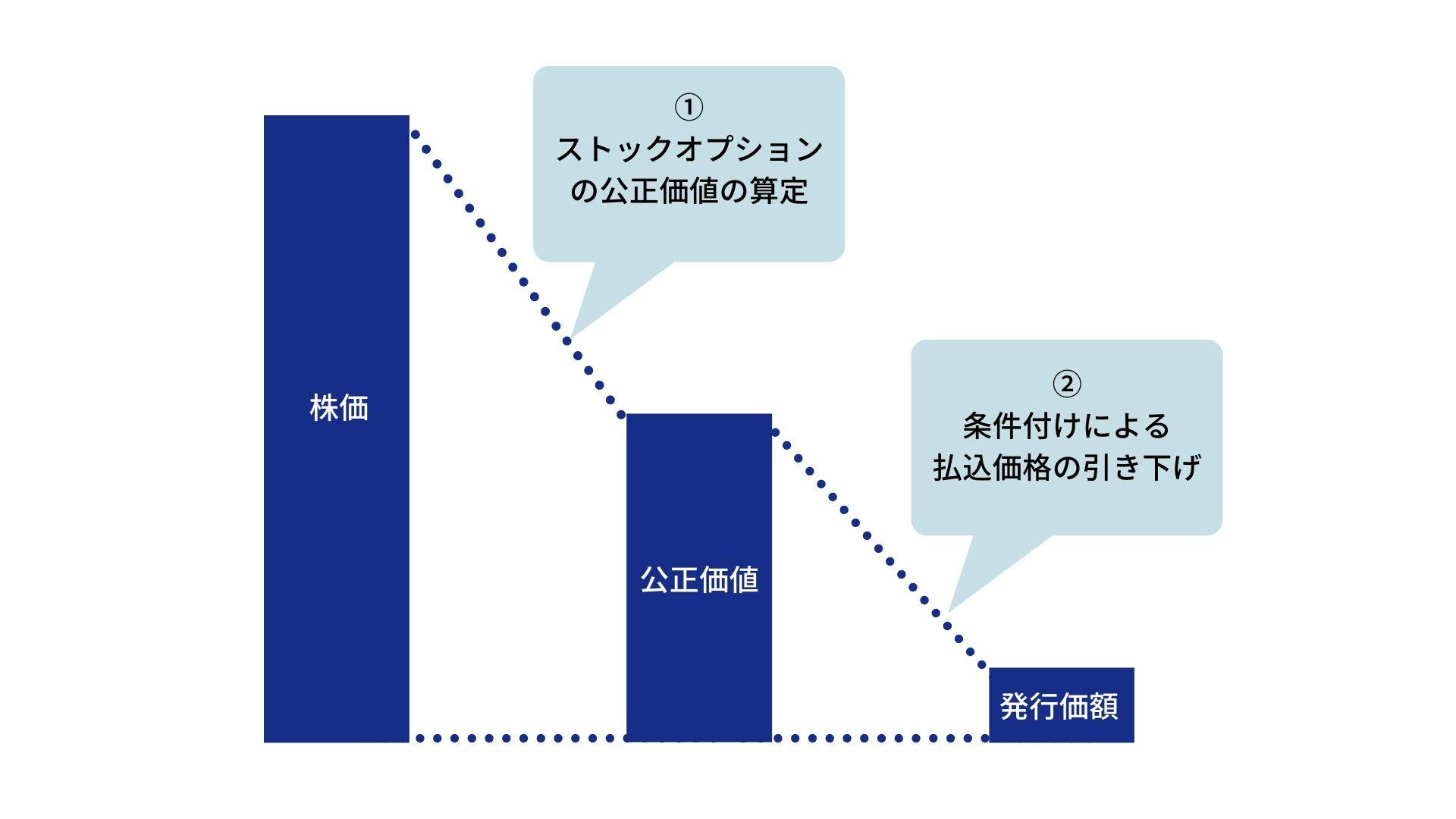 発行価額の説明図