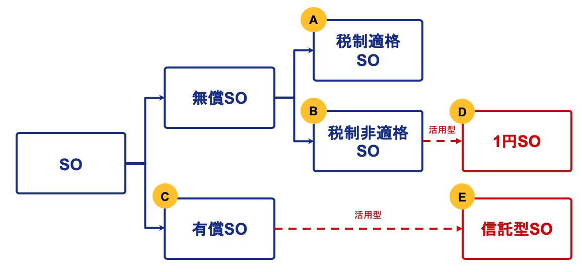 ストックオプションの種類と分類図