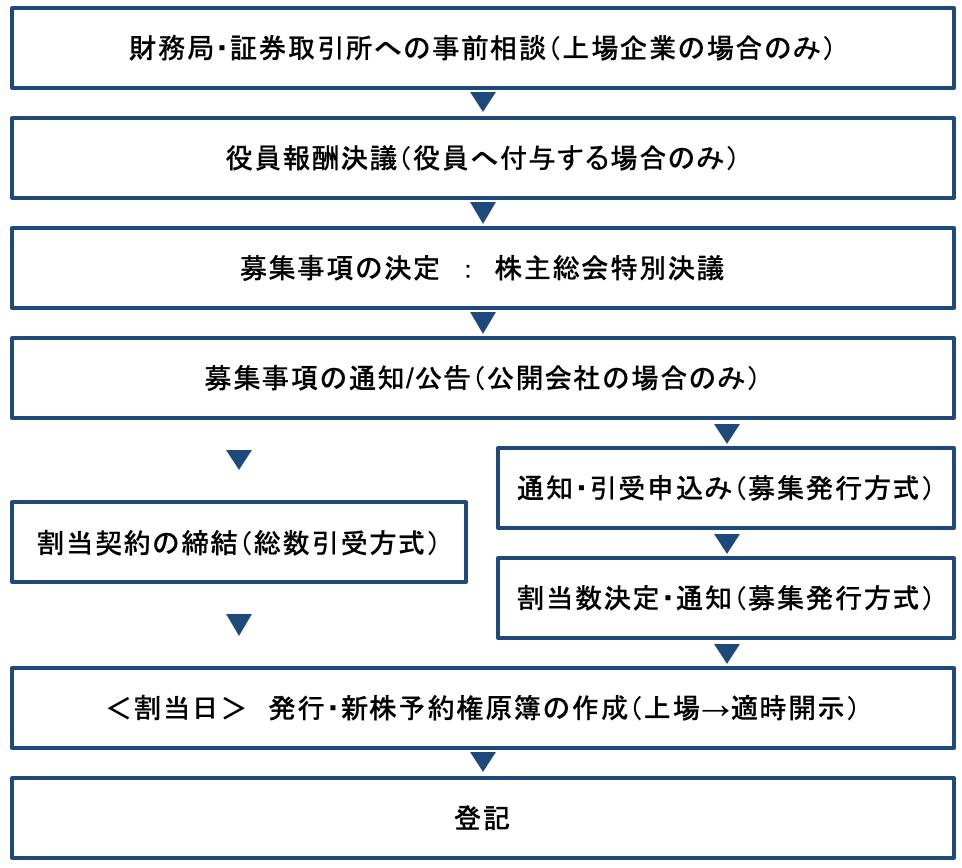 ストックオプションの導入のプロセス