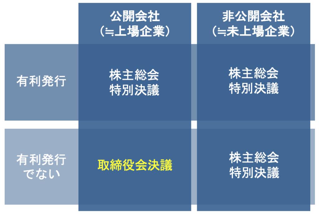新株予約権の募集事項の決定 公開会社と非公開会社の違い