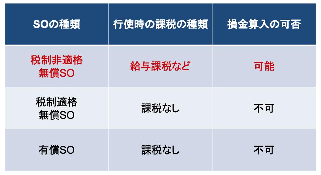 ストックオプションの種類と損金算入