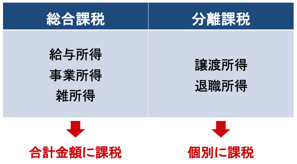 総合課税と分離課税