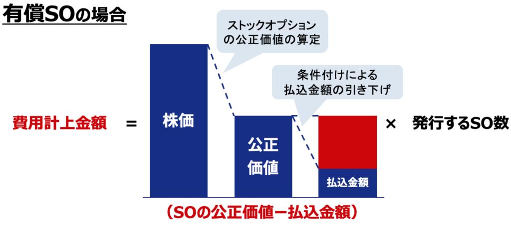 ストックオプションの発行価額の費用計上の金額(有償SOの場合)