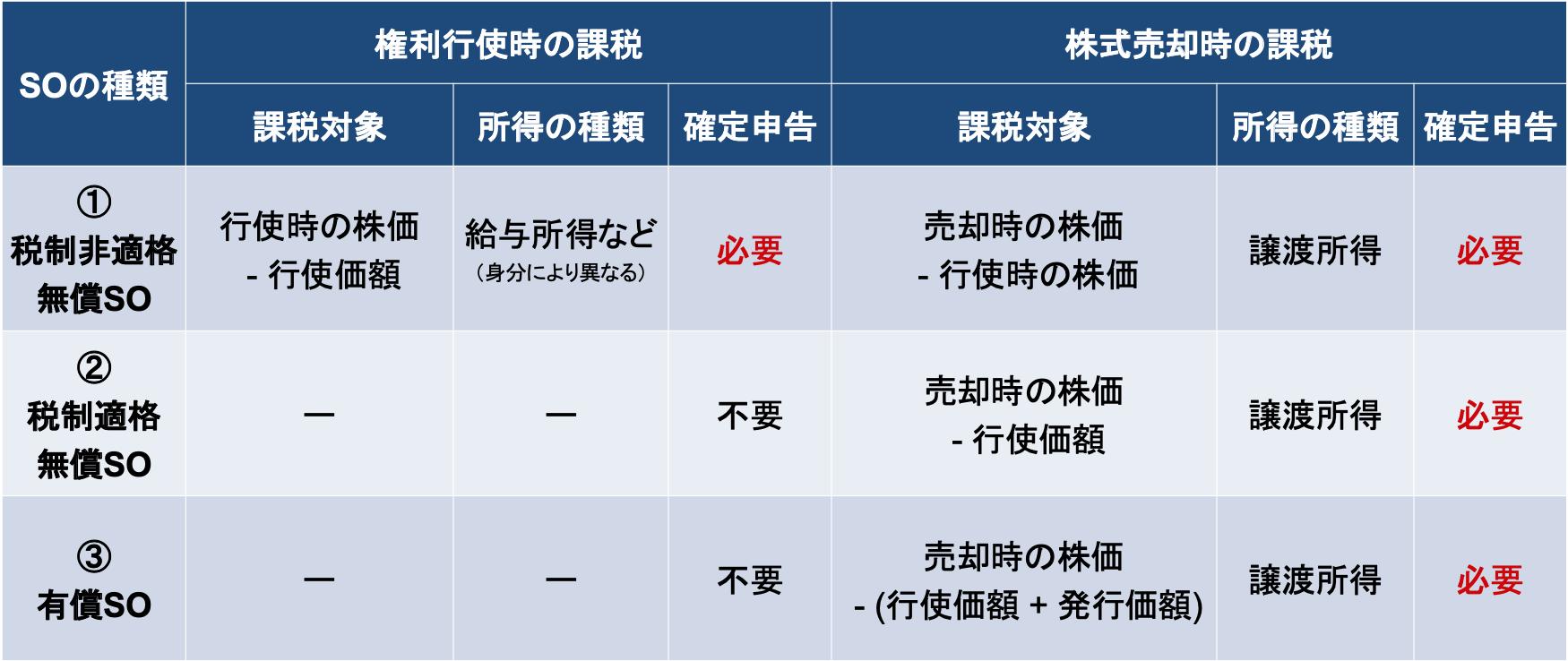 ストックオプションの種類と課税の関係をまとめた表(権利行使時の課税と株式売却時の課税)