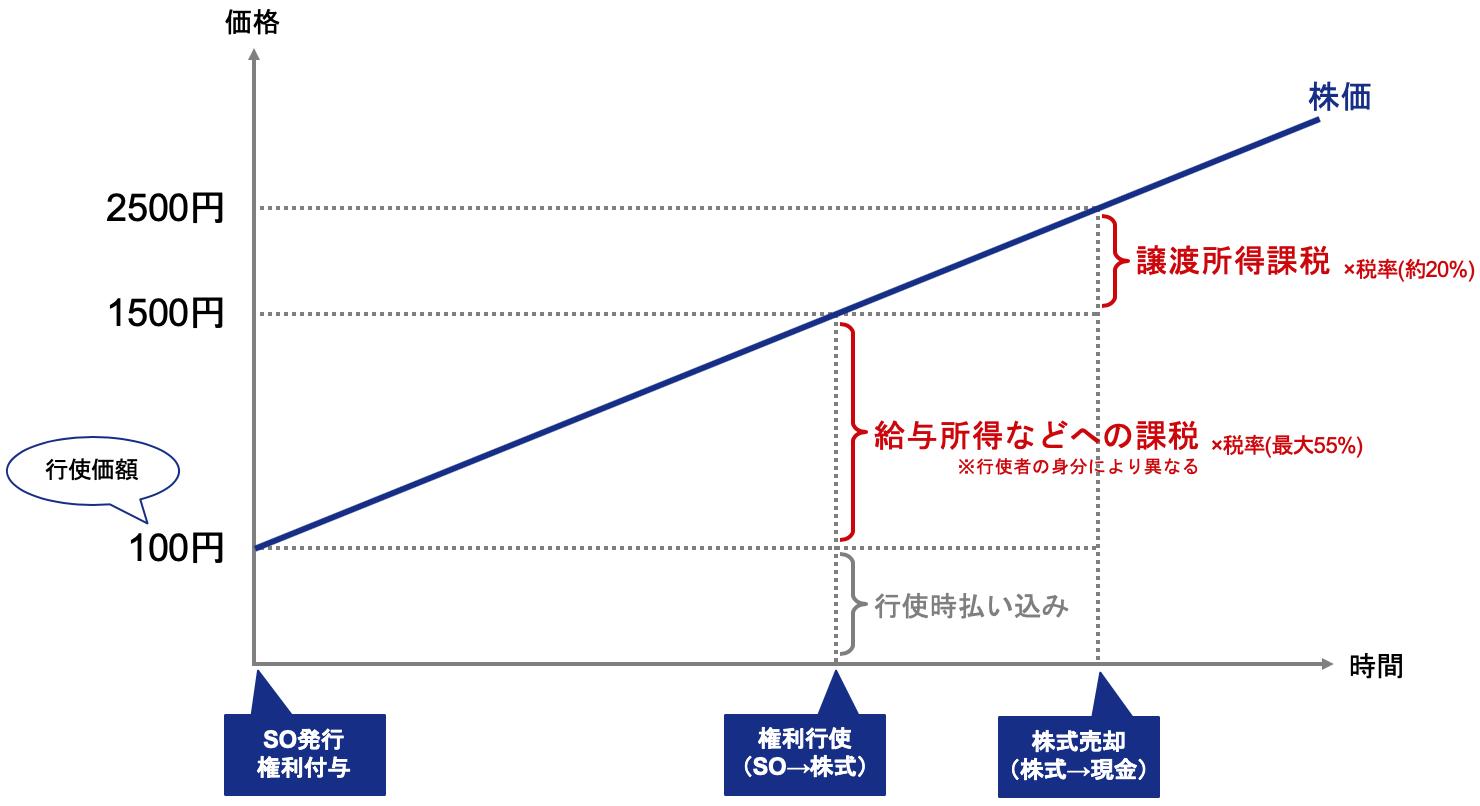 無償ストックオプションにかかる譲渡課税、給与課税を説明するグラフ