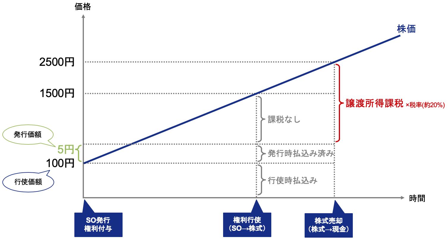 有償ストックオプションにかかる譲渡課税を説明するグラフ