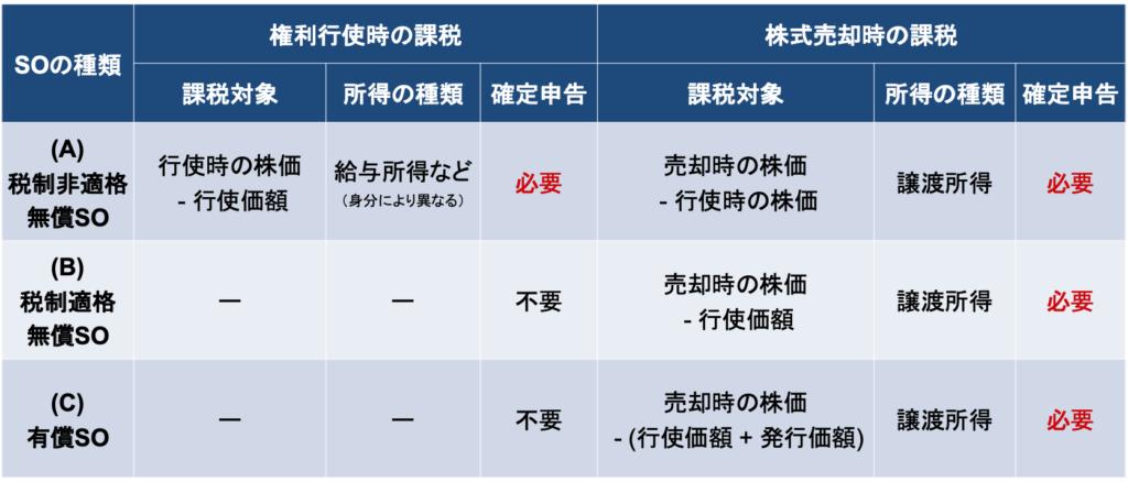 ストックオプションに係る税金 権利行使時の課税と株式売却時の課税の比較表