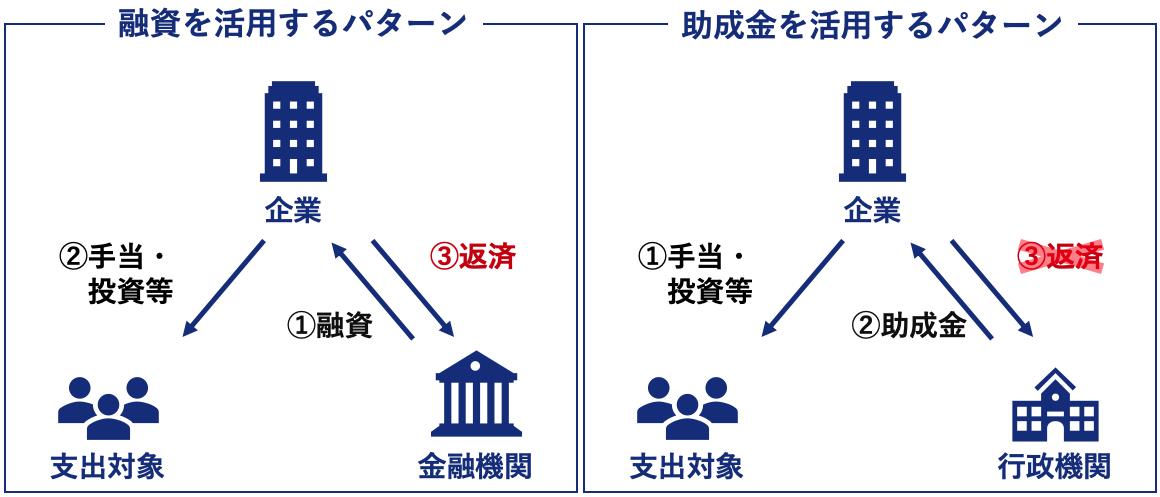 ベンチャーが使えるコロナ対策助成金制度 融資を活用するパターンと助成金を活用するパターンの違い