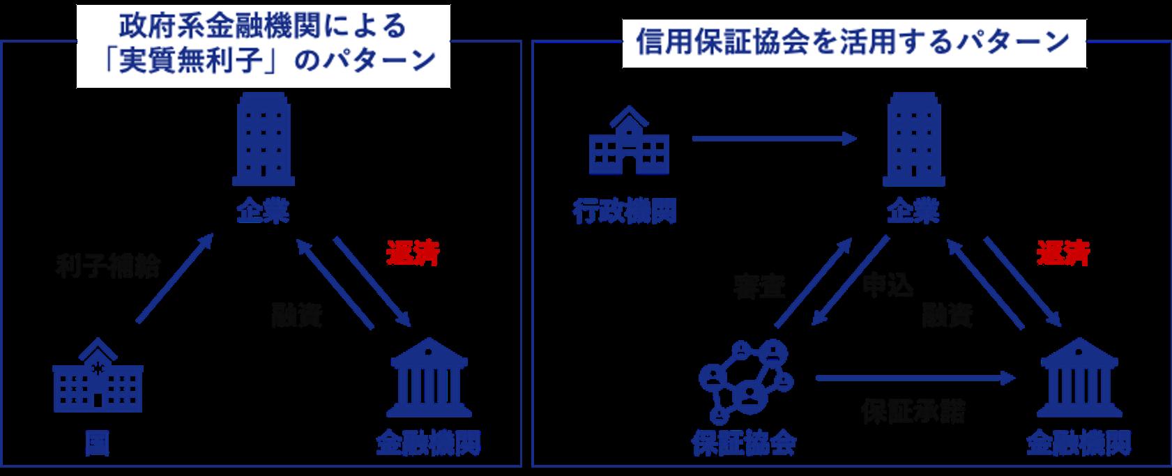 ベンチャーのコロナ対策融資制度 政府系金融機関の実質無利子パターンと信用保証協会パターンの違い