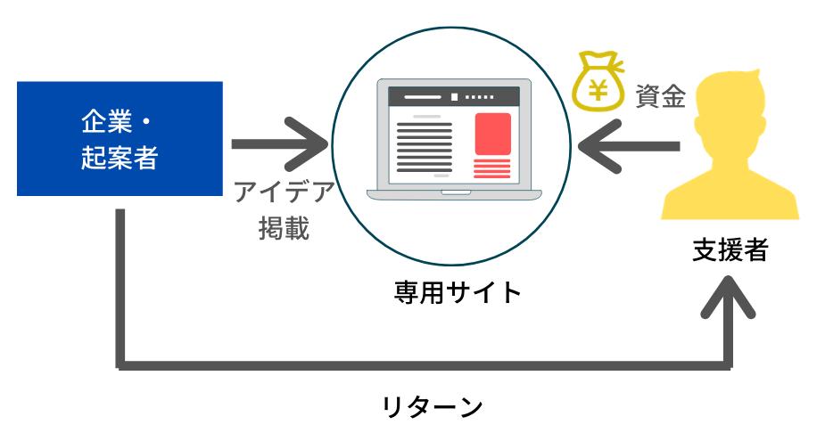 クラウドファンディング(寄付型)の仕組み