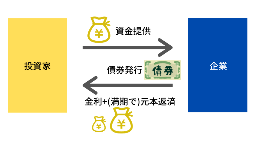 社債発行と償還の仕組み