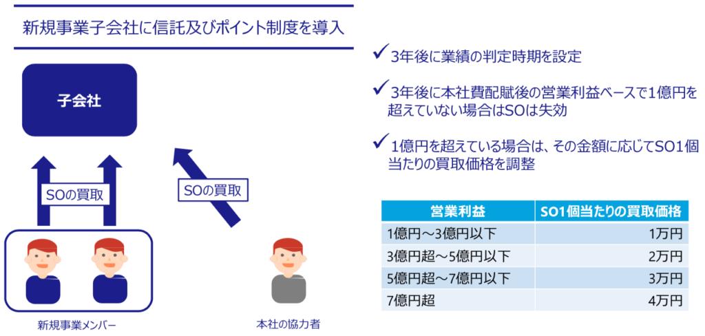 信託型ストックオプションとポイント制度の仕組みと導入する理由