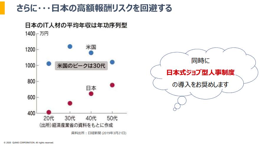 日本のIT人材の平均年収のグラフ 日本式ジョブ型人事制度を導入すべき根拠