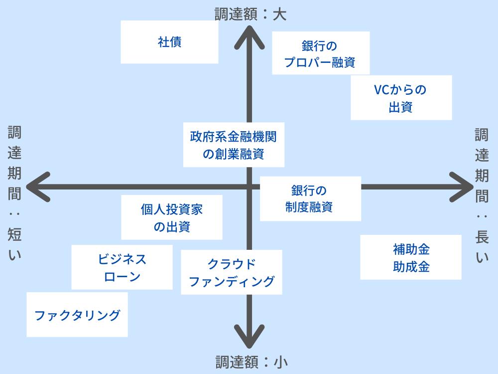 資金調達の6つの手段・方法 調達額と調達期間