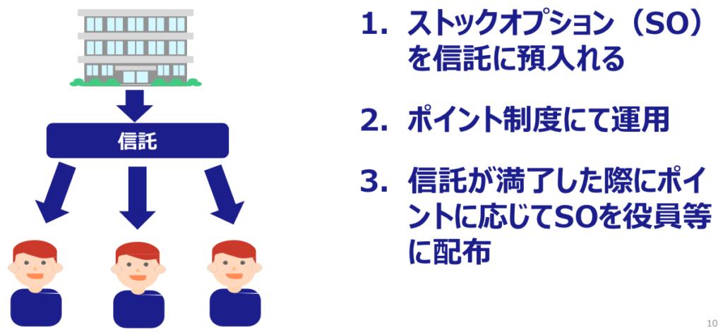 信託型ストックオプション+ポイント制度の仕組み