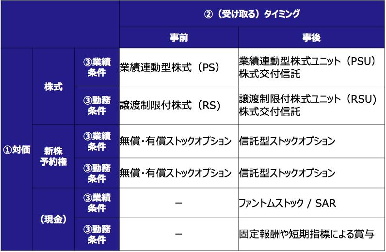 株式報酬制度の分類表