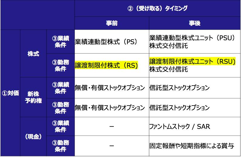 譲渡制限付株式(RS)の分類表