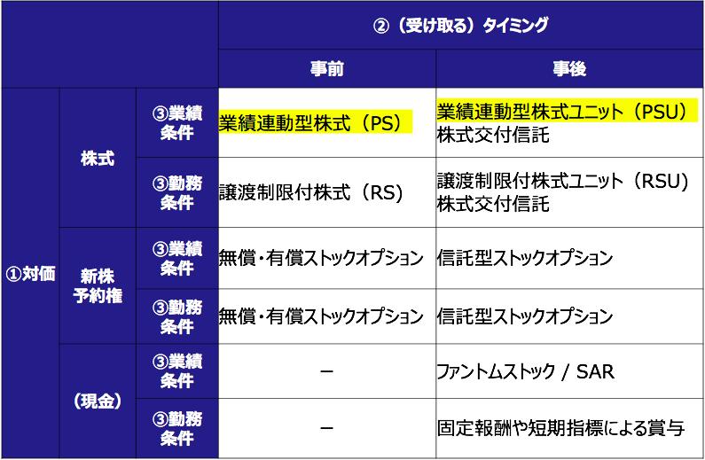 業績連動型株式(PS)の分類表
