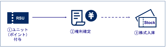 譲渡制限付株式ユニット(RSU)の仕組み