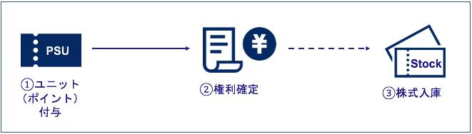 業績連動型株式ユニット(PSU)の仕組み