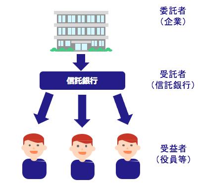 株式交付信託の仕組み