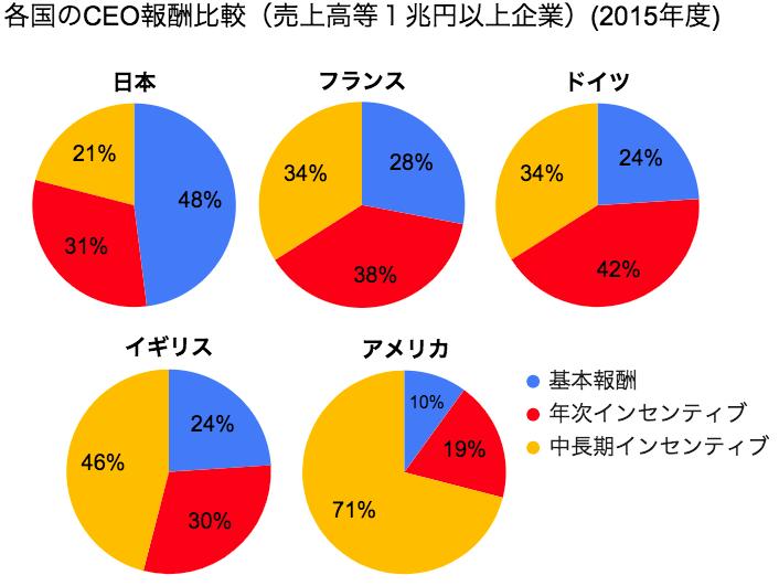 日本、フランス、ドイツ、イギリス、アメリカのCEOの報酬比較(売上高1兆円以上企業)(2015年)