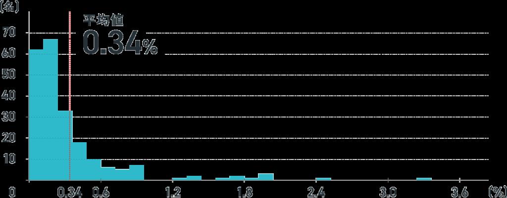 ストックオプションの平均相場 創業メンバー以外の上位10名のストックオプション保有比率(FASTGROW)