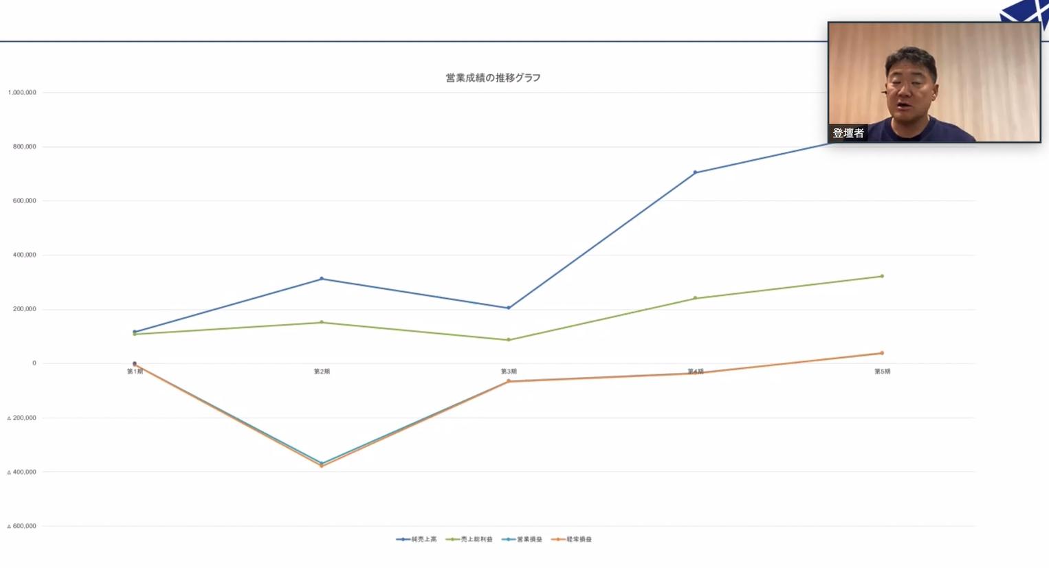 株式会社カーセブンディベロプメント 営業成績の推移グラフ